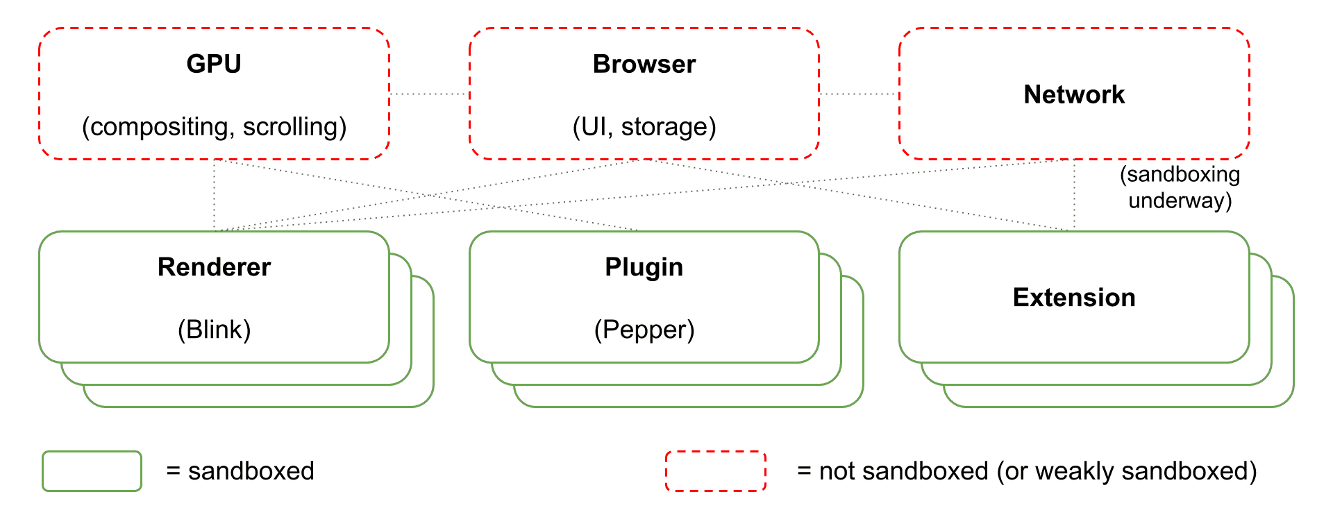 sandbox diagram