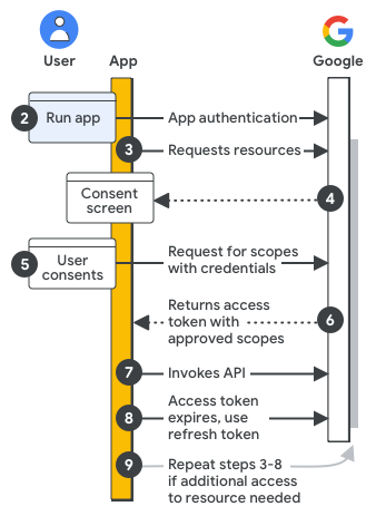 High-level steps of an authentication and     authorization implementation